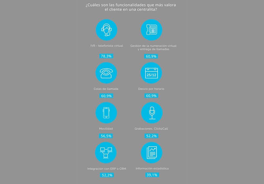 Infografia-Estudio-Centralita-05
