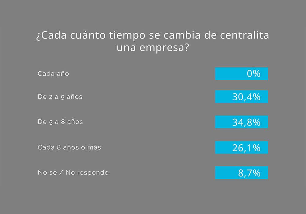 Infografia-Estudio-Centralita-06